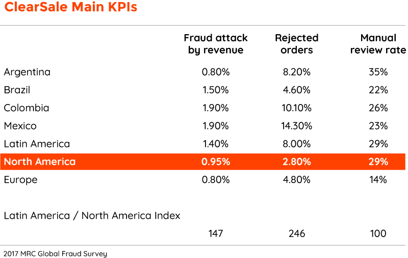 ClearSale maind KPIs