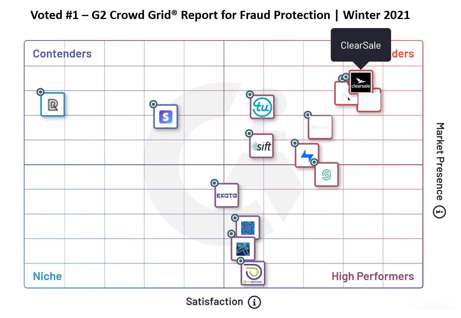 G2 Grid Winter 2020