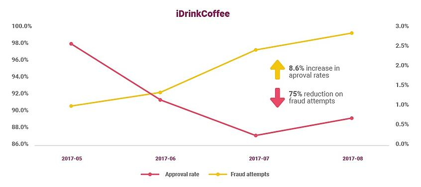 graph_idrinkcoffe