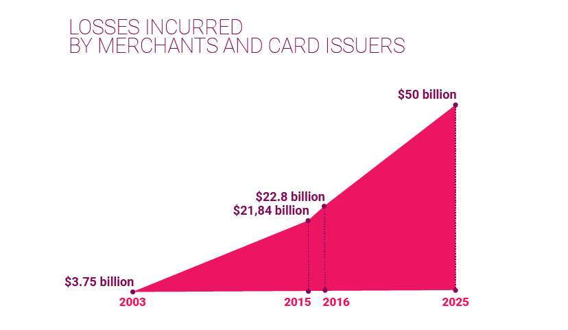 losses incurred by merchants and card issues